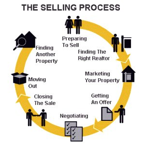 Mission real estate selling process